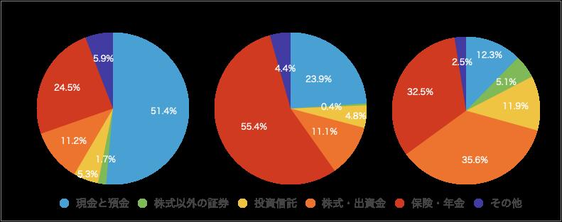 各国の資産のバランス比率の比較