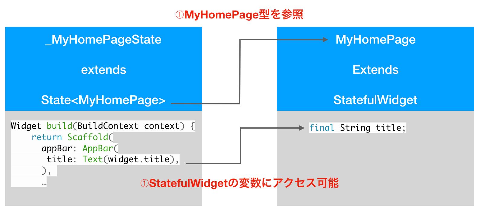 StateがStatefulWidgetの型を定義する理由